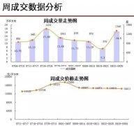 <b>周排行|宁波一周卖房1346套 江北镇海成交环涨100%</b>