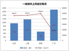 <b>深圳新房上周成交量涨价跌 均价跌至49911元/平</b>