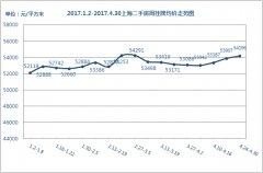 <b>沪二手房挂牌价微涨 四月收官楼市趋稳</b>