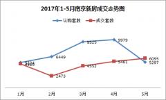 <b>5月成交同比下跌超6成创近3年最低 南京刚需买房越来越容易了</b>