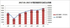 <b>7月新房成交量5连涨 卖的最火的竟是江北这个小公寓</b>
