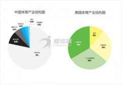 爱体育网赵鑫博士深耕M2B体育产业链构建供应链生态圈!