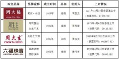 中国珠宝行业珠宝零售品牌概况