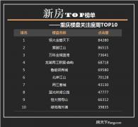 <b>【解读真实楼市】重庆大数据TOP榜发布(10.2-10.8)</b>