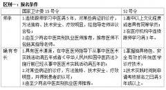 金华佗独家解读中医医术确有专长、中医师承和确有专长的区别