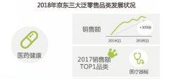 2018中国零售趋势半年报:京东医药健康类商品销售额两年增长309倍