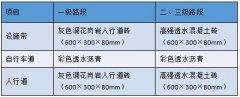 科韵路(琶洲大桥~仑头收费站) 品质建设工程概念方案设计