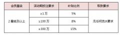 <b>利来力挺华为,中华有为,技术荣耀,任意一款手机补贴最高15%</b>