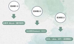 区块链3.0代表项目:GPC环球支付系统应用实例解析